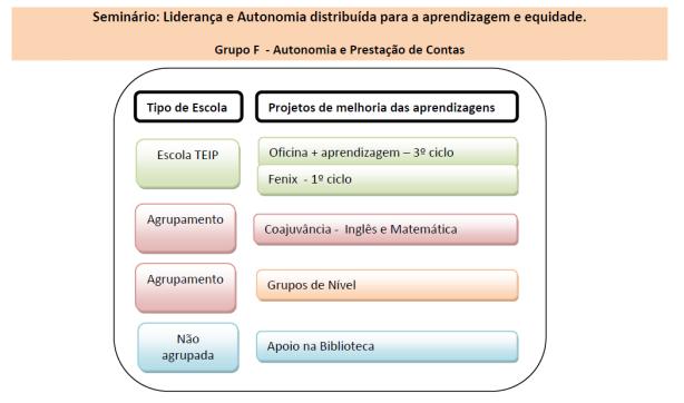 4 tipologias de escolas e 4 projetos de melhoria das aprendizagem.